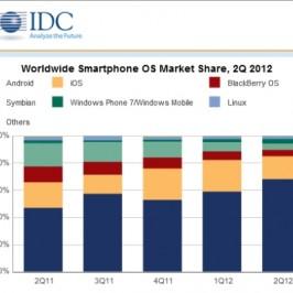 IDC: почти 70% мобильных устройств в мире работают на Android