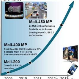 Стали известны подробности о GPU ARM Mali-450