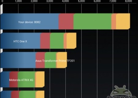 Nexus 7 разогнали до частоты 2 ГГц